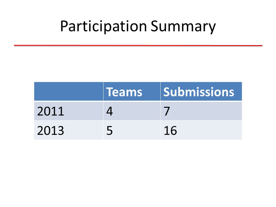 Participation Summary TeamsSubmissions 201147 2013516