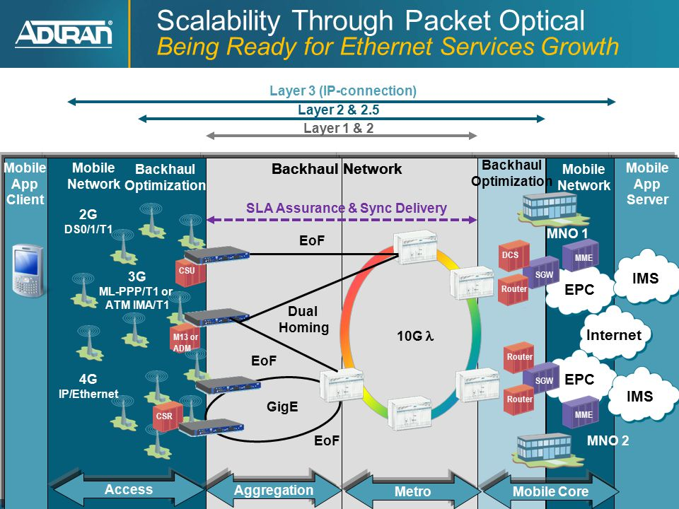 11 ® Adtran, Inc. 2012 All rights reserved Scalability Through Packet Optical Being Ready for Ethernet Services Growth Layer 1 & 2 Layer 2 & 2.5 Layer
