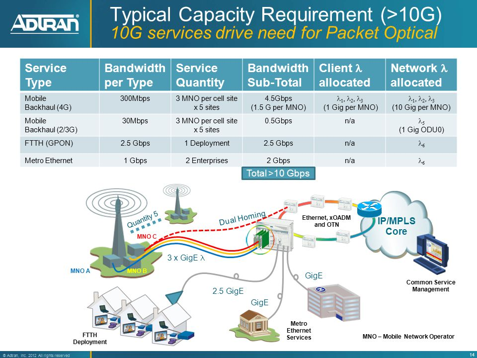 14 ® Adtran, Inc. 2012 All rights reserved IP/MPLS Core Typical Capacity Requirement (>10G) 10G services drive need for Packet Optical Service Type Ba