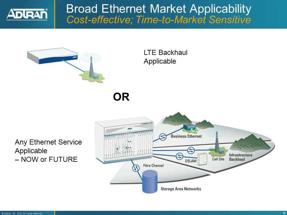 15 ® Adtran, Inc. 2012 All rights reserved Broad Ethernet Market Applicability Cost-effective; Time-to-Market Sensitive OR LTE Backhaul Applicable Any