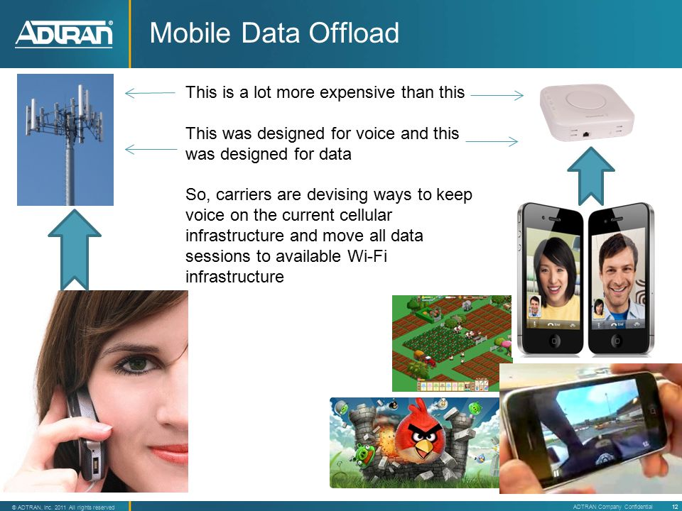 19 ® Adtran, Inc. 2007 All rights reserved 12 ® ADTRAN, Inc. 2011 All rights reserved ADTRAN Company Confidential This is a lot more expensive than th