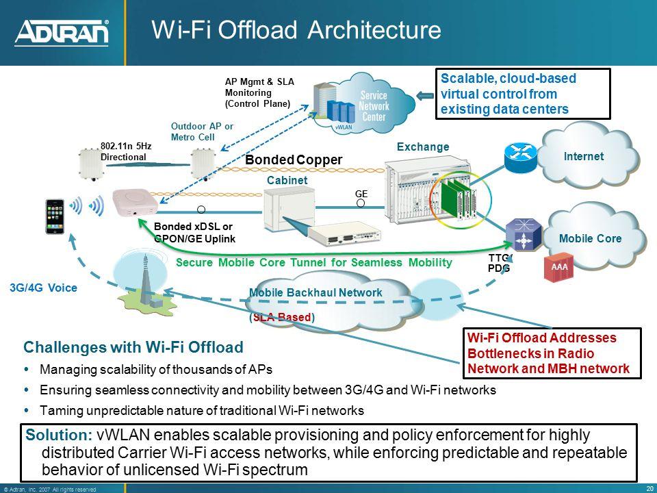 20 ® Adtran, Inc. 2007 All rights reserved Mobile Backhaul Network (SLA-Based) Wi-Fi Offload Architecture Exchange Bonded Copper Bonded xDSL or GPON/G