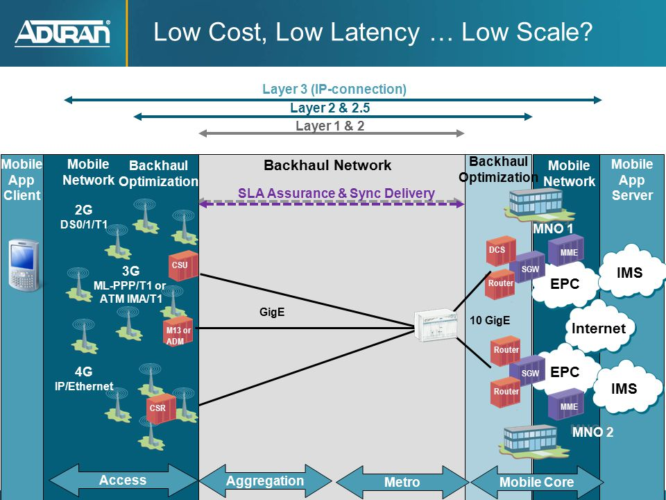 7 ® Adtran, Inc.2012 All rights reserved Low Cost, Low Latency … Low Scale.