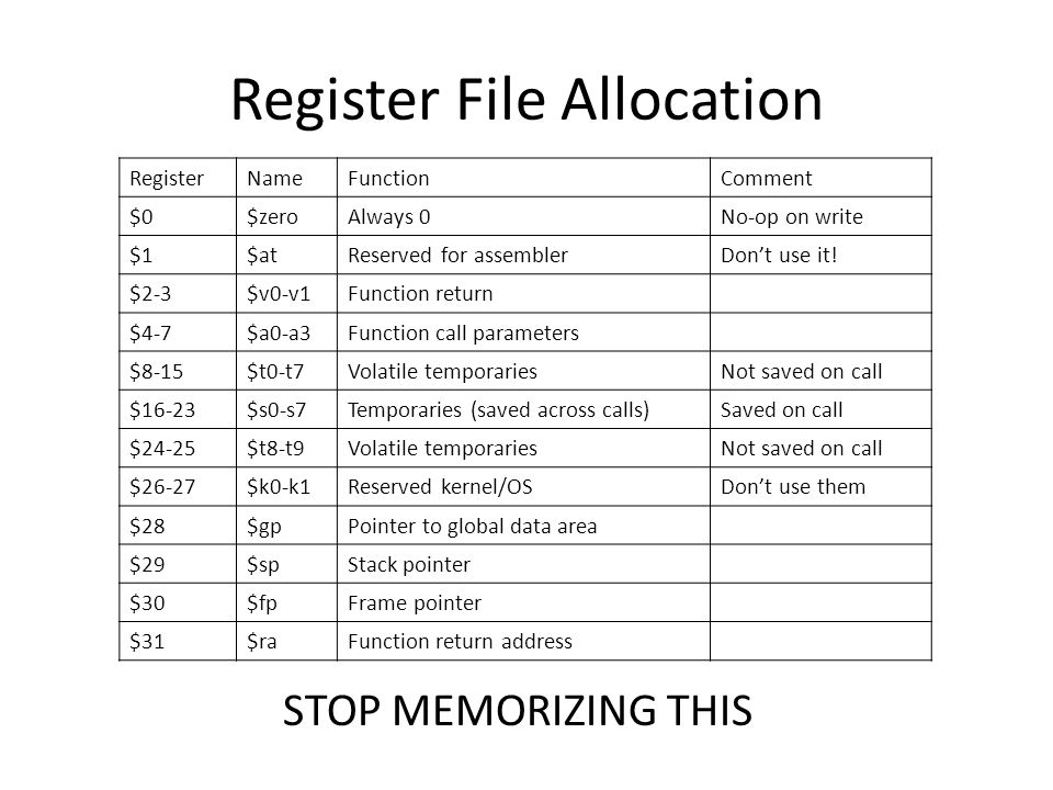 Register File Allocation STOP MEMORIZING THIS RegisterNameFunctionComment $0$zeroAlways 0No-op on write $1$atReserved for assemblerDon't use it.
