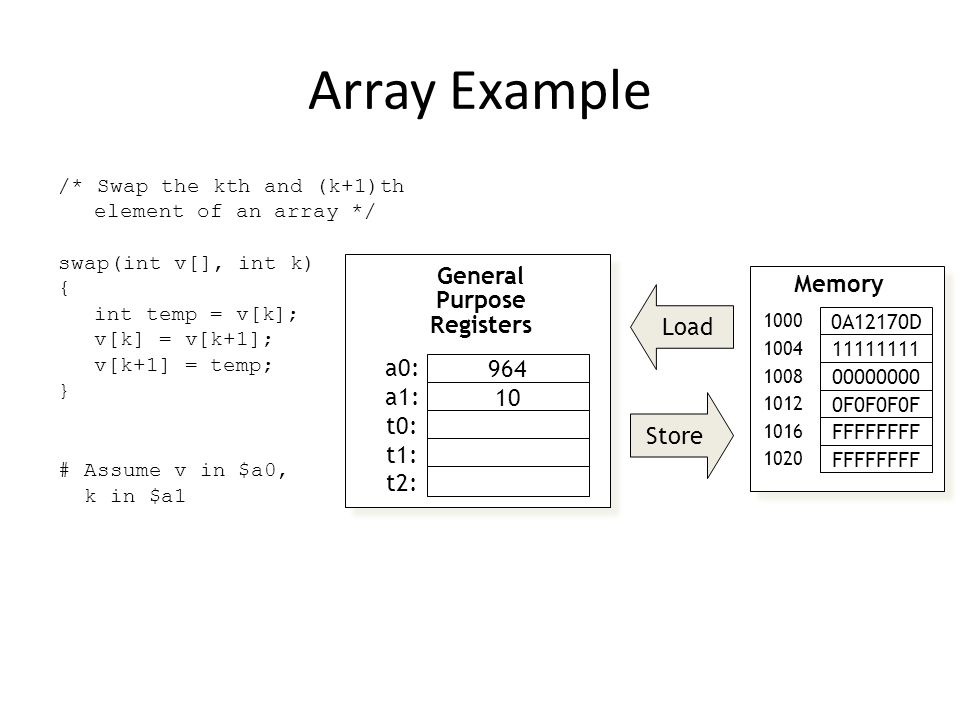 Array Example /* Swap the kth and (k+1)th element of an array */ swap(int v[], int k) { int temp = v[k]; v[k] = v[k+1]; v[k+1] = temp; } # Assume v in $a0, k in $a1 Store Load General Purpose Registers a0: a1: t0: t1: t2: 964 10 Memory 0A12170D 1000 11111111 1004 00000000 1008 FFFFFFFF 1016 0F0F0F0F 1012 FFFFFFFF 1020