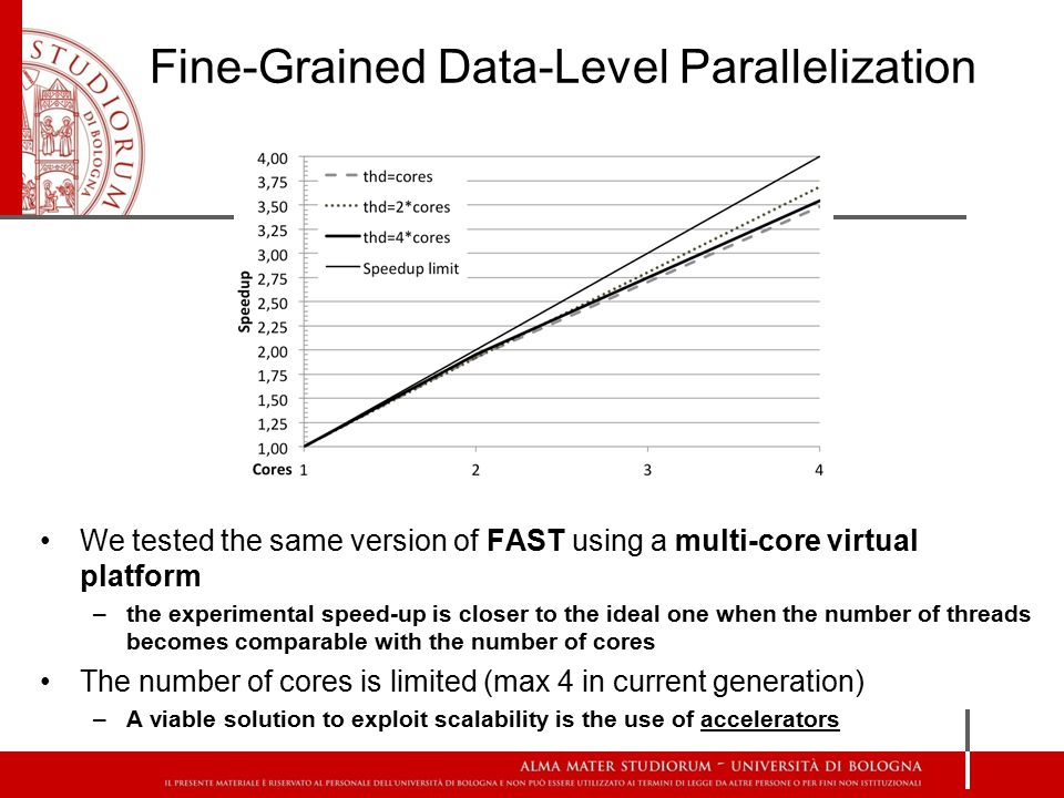 Fine-Grained Data-Level Parallelization We tested the same version of FAST using a multi-core virtual platform –the experimental speed-up is closer to the ideal one when the number of threads becomes comparable with the number of cores The number of cores is limited (max 4 in current generation) –A viable solution to exploit scalability is the use of accelerators