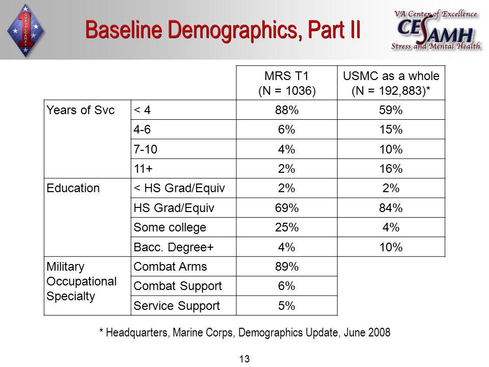 13 Baseline Demographics, Part II MRS T1 (N = 1036) USMC as a whole (N = 192,883)* Years of Svc< 4 88%59% 4-6 6%15% 7-10 4%10% 11+ 2%16% Education< HS