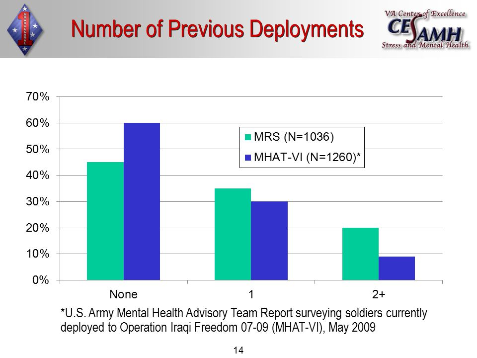 14 Number of Previous Deployments *U.S.