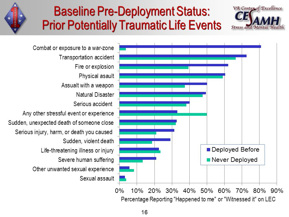 16 Baseline Pre-Deployment Status: Prior Potentially Traumatic Life Events