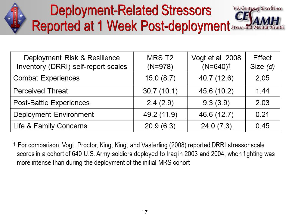 17 Deployment-Related Stressors Reported at 1 Week Post-deployment Deployment Risk & Resilience Inventory (DRRI) self-report scales MRS T2 (N=978) Vogt et al.