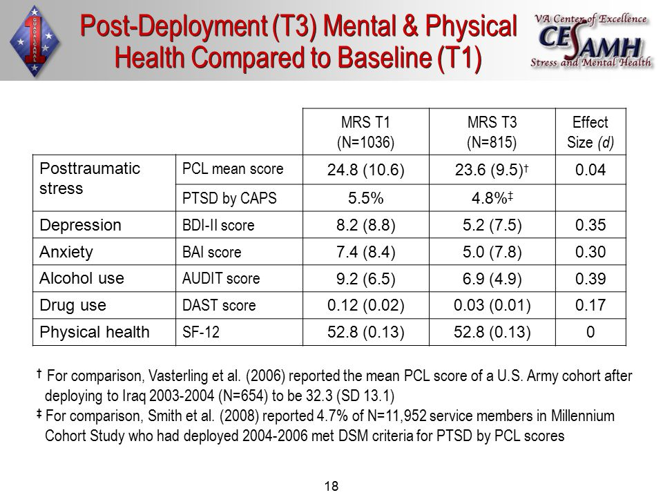 18 Post-Deployment (T3) Mental & Physical Health Compared to Baseline (T1) MRS T1 (N=1036) MRS T3 (N=815) Effect Size (d) Posttraumatic stress PCL mean score 24.8 (10.6)23.6 (9.5) † 0.04 PTSD by CAPS 5.5%4.8% ‡ Depression BDI-II score 8.2 (8.8)5.2 (7.5)0.35 Anxiety BAI score 7.4 (8.4)5.0 (7.8)0.30 Alcohol use AUDIT score 9.2 (6.5)6.9 (4.9)0.39 Drug use DAST score 0.12 (0.02)0.03 (0.01)0.17 Physical health SF-12 52.8 (0.13) 0 † For comparison, Vasterling et al.