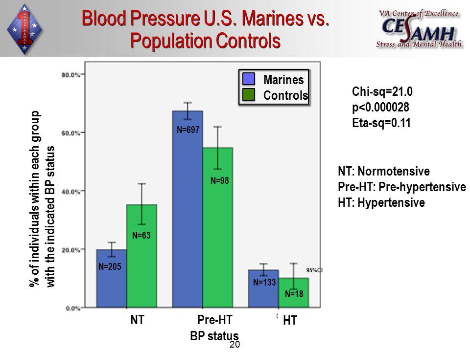 20 Chi-sq=21.0 p<0.000028 Eta-sq=0.11 Marines Controls NT HT Pre-HT % of individuals within each group with the indicated BP status N=63 N=205 N=98 N=697 N=18 N=133 NT: Normotensive Pre-HT: Pre-hypertensive HT: Hypertensive 95%CI BP status Blood Pressure U.S.