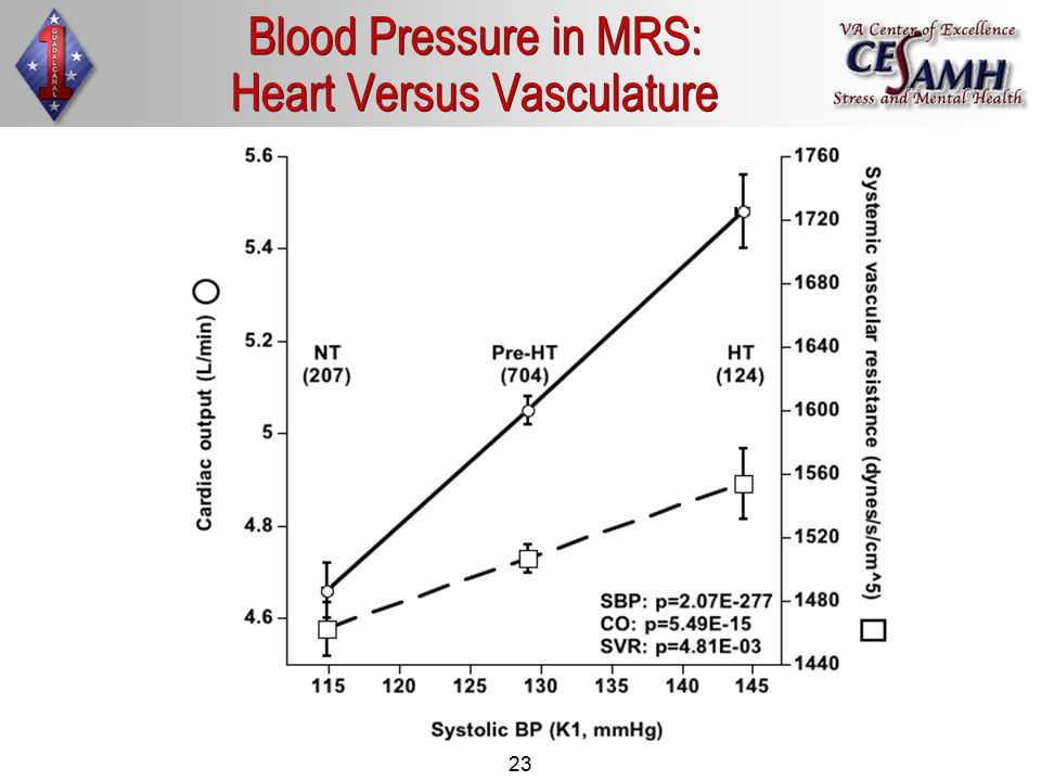 23 Blood pressure in MRS: Heart versus vasculature Blood Pressure in MRS: Heart Versus Vasculature