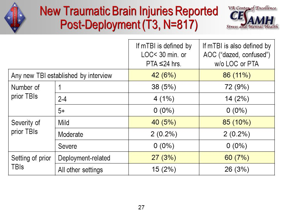27 New Traumatic Brain Injuries Reported Post-Deployment (T3, N=817) If mTBI is defined by LOC< 30 min. or PTA ≤24 hrs. If mTBI is also defined by AOC