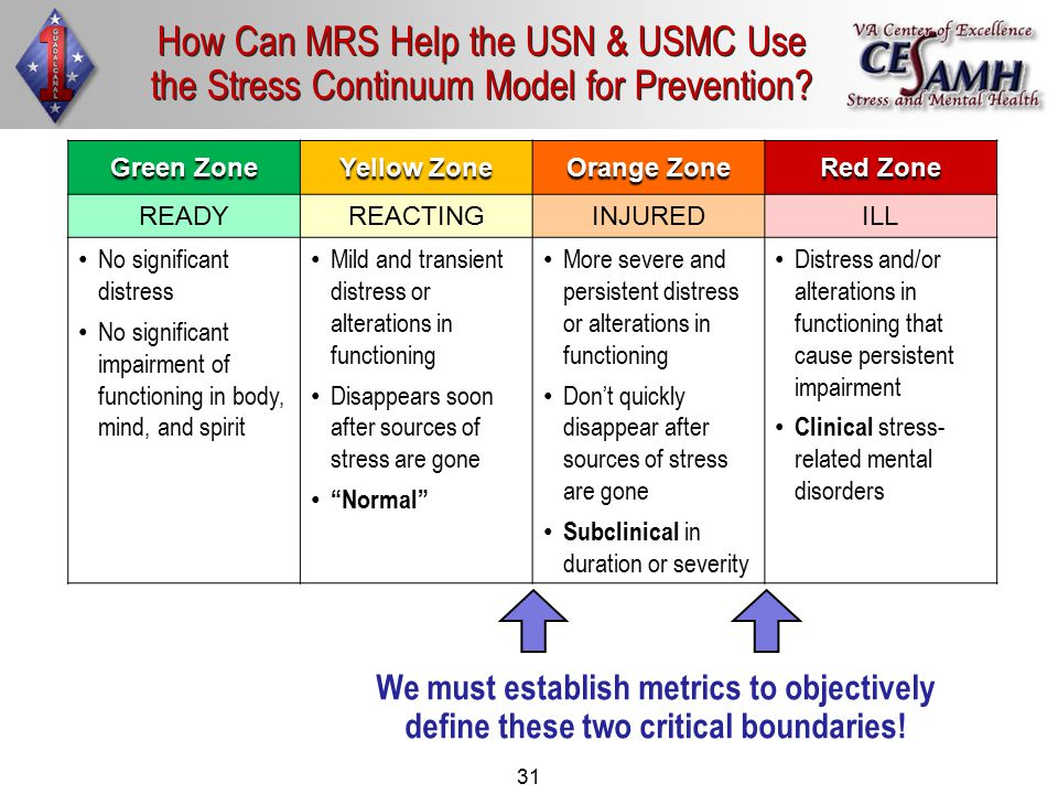 31 How Can MRS Help the USN & USMC Use the Stress Continuum Model for Prevention? Green Zone Yellow Zone Orange Zone Red Zone READYREACTINGINJUREDILL