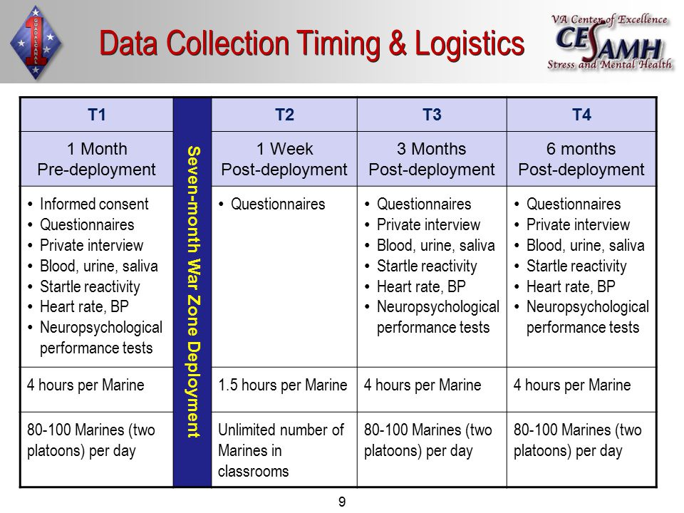 9 Data Collection Timing & Logistics T1 Seven-month War Zone Deployment T2T3T4 1 Month Pre-deployment 1 Week Post-deployment 3 Months Post-deployment 6 months Post-deployment Informed consent Questionnaires Private interview Blood, urine, saliva Startle reactivity Heart rate, BP Neuropsychological performance tests Questionnaires Private interview Blood, urine, saliva Startle reactivity Heart rate, BP Neuropsychological performance tests Questionnaires Private interview Blood, urine, saliva Startle reactivity Heart rate, BP Neuropsychological performance tests 4 hours per Marine1.5 hours per Marine4 hours per Marine 80-100 Marines (two platoons) per day Unlimited number of Marines in classrooms 80-100 Marines (two platoons) per day