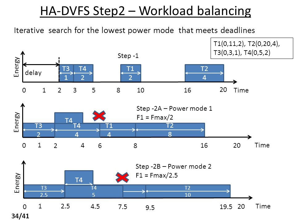 HA-DVFS Step2 – Workload balancing Iterative search for the lowest power mode that meets deadlines T2 4 T1 2 T4 2 T3 1 10Time5 321 0 delay Energy 20 16 8 Step -1 T2 8 T1 4 T4 2 T3 2 Step -2A – Power mode 1 F1 = Fmax/2 Time 4 2 1 0 Energy 20 16 86 T2 10 T1 5 T4 2 T3 2.5 Time 4.5 2.5 1 0 Energy 20 19.5 9.5 7.5 Step -2B – Power mode 2 F1 = Fmax/2.5 T4 5 T1(0,11,2), T2(0,20,4), T3(0,3,1), T4(0,5,2) T4 4 34/41
