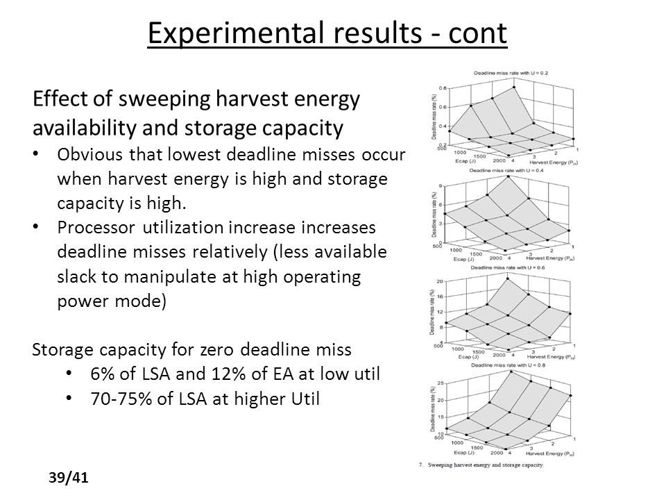 Experimental results - cont Effect of sweeping harvest energy availability and storage capacity Obvious that lowest deadline misses occur when harvest energy is high and storage capacity is high.