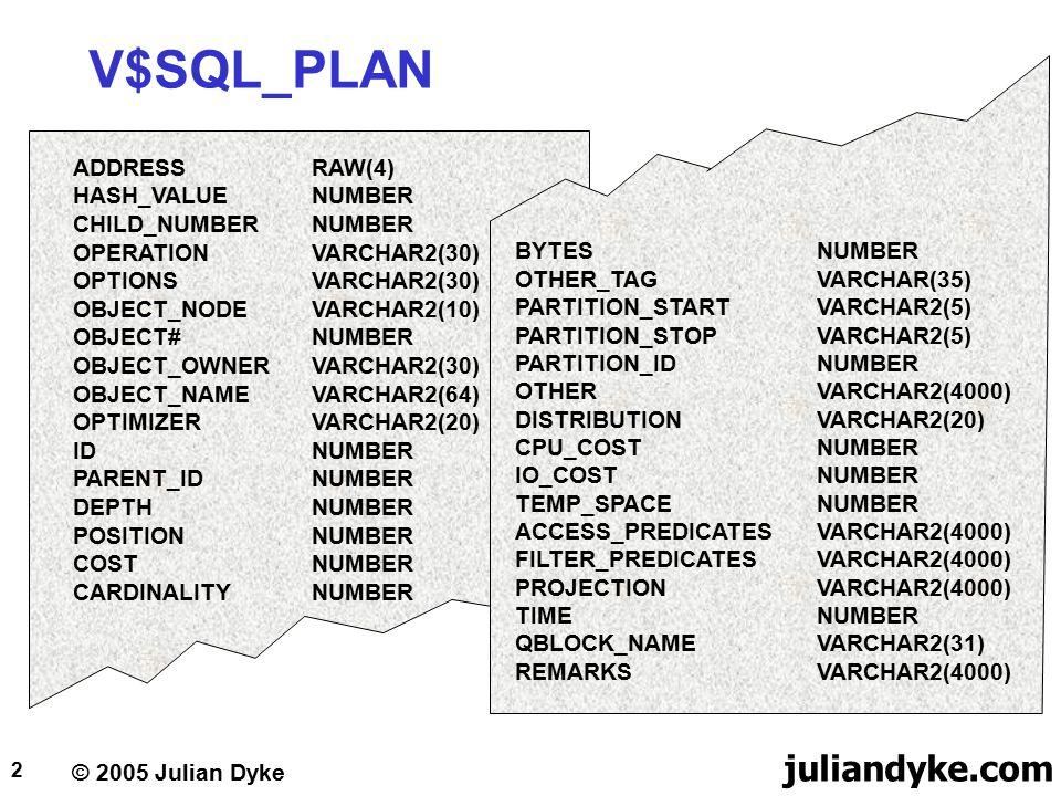 © 2005 Julian Dyke juliandyke.com 2 V$SQL_PLAN ADDRESSRAW(4) HASH_VALUENUMBER CHILD_NUMBERNUMBER OPERATIONVARCHAR2(30) OPTIONSVARCHAR2(30) OBJECT_NODEVARCHAR2(10) OBJECT#NUMBER OBJECT_OWNERVARCHAR2(30) OBJECT_NAMEVARCHAR2(64) OPTIMIZERVARCHAR2(20) IDNUMBER PARENT_IDNUMBER DEPTHNUMBER POSITIONNUMBER COSTNUMBER CARDINALITYNUMBER BYTESNUMBER OTHER_TAGVARCHAR(35) PARTITION_STARTVARCHAR2(5) PARTITION_STOPVARCHAR2(5) PARTITION_IDNUMBER OTHERVARCHAR2(4000) DISTRIBUTIONVARCHAR2(20) CPU_COSTNUMBER IO_COSTNUMBER TEMP_SPACENUMBER ACCESS_PREDICATESVARCHAR2(4000) FILTER_PREDICATESVARCHAR2(4000) PROJECTIONVARCHAR2(4000) TIMENUMBER QBLOCK_NAMEVARCHAR2(31) REMARKSVARCHAR2(4000)