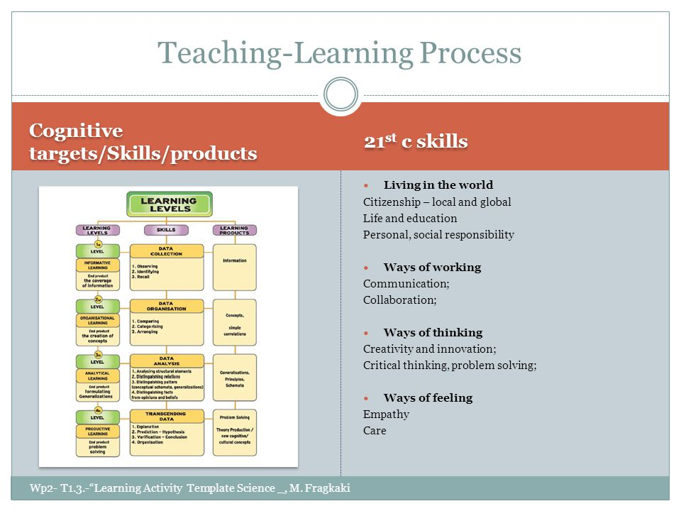 Cognitive targets/Skills/products 21 st c skills Living in the world Citizenship – local and global Life and education Personal, social responsibility Ways of working Communication; Collaboration; Ways of thinking Creativity and innovation; Critical thinking, problem solving; Ways of feeling Empathy Care Teaching-Learning Process Wp2- T1.3.- Learning Activity Template Science _, M.
