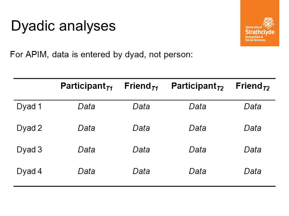 Dyadic analyses For APIM, data is entered by dyad, not person: Participant T1 Friend T1 Participant T2 Friend T2 Dyad 1Data Dyad 2Data Dyad 3Data Dyad 4Data