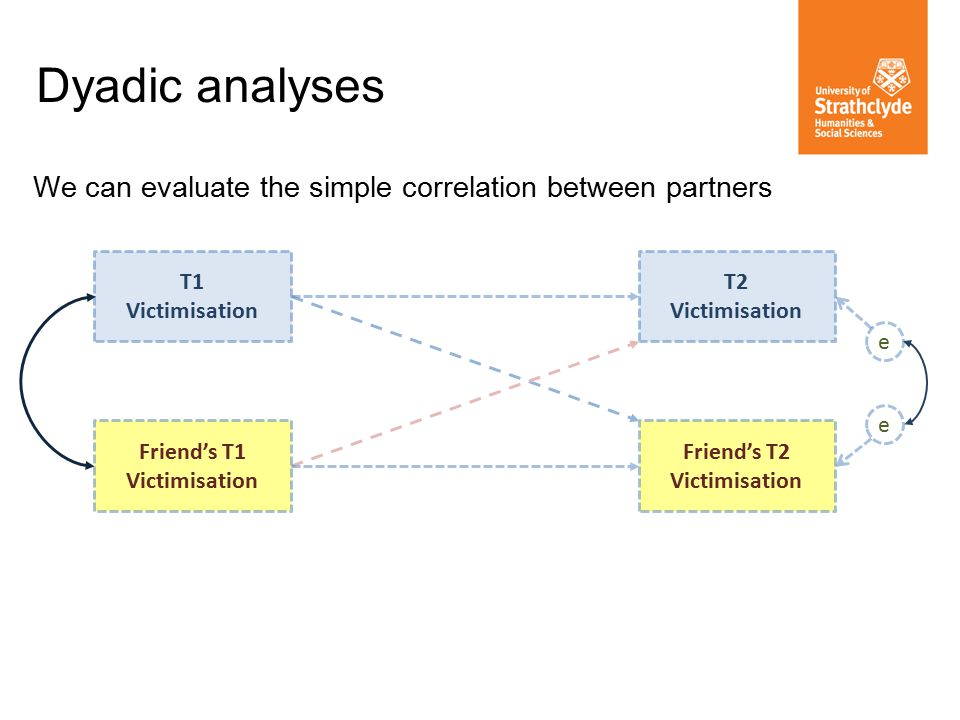 Dyadic analyses We can evaluate the simple correlation between partners T1 Victimisation Friend's T2 Victimisation T2 Victimisation Friend's T1 Victimisation e e