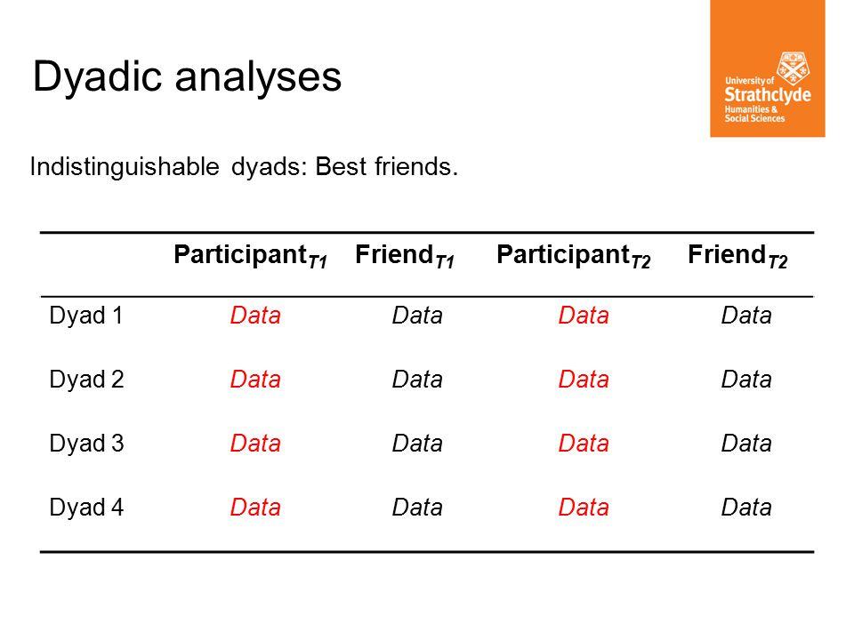 Dyadic analyses Indistinguishable dyads: Best friends.
