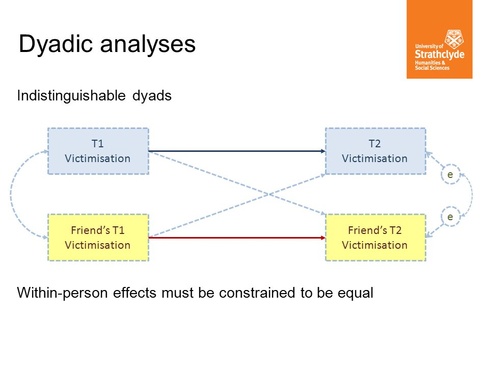 Dyadic analyses Indistinguishable dyads Within-person effects must be constrained to be equal T1 Victimisation Friend's T2 Victimisation T2 Victimisation Friend's T1 Victimisation e e