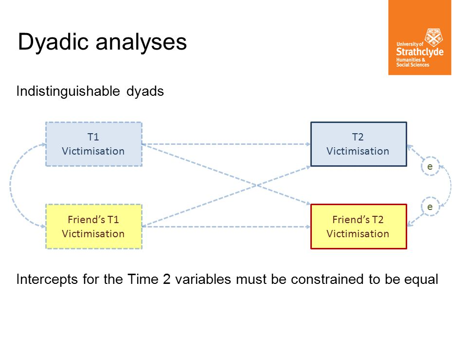Dyadic analyses Indistinguishable dyads Intercepts for the Time 2 variables must be constrained to be equal T1 Victimisation Friend's T2 Victimisation T2 Victimisation Friend's T1 Victimisation e e