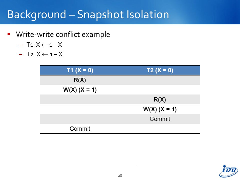 Background – Snapshot Isolation  Write-write conflict example –T1: X ← 1 – X –T2: X ← 1 – X 28 T1 (X = 0)T2 (X = 0) R(X) W(X) (X = 1) R(X) W(X) (X = 1) Commit