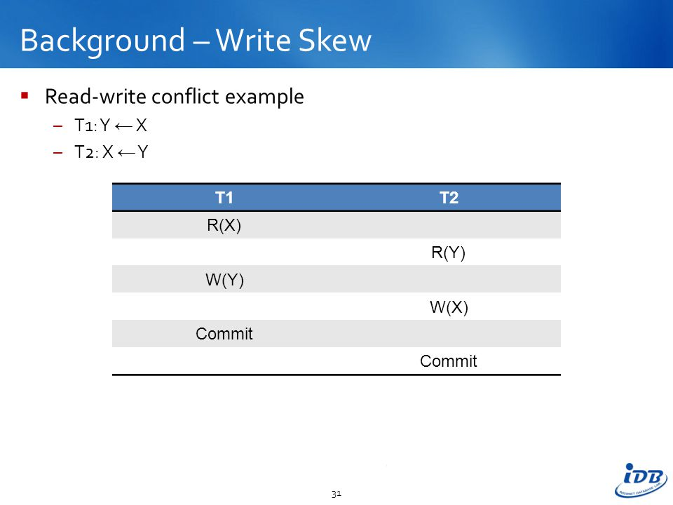 Background – Write Skew  Read-write conflict example –T1: Y ← X –T2: X ← Y 31 T1T2 R(X) R(Y) W(Y) W(X) Commit