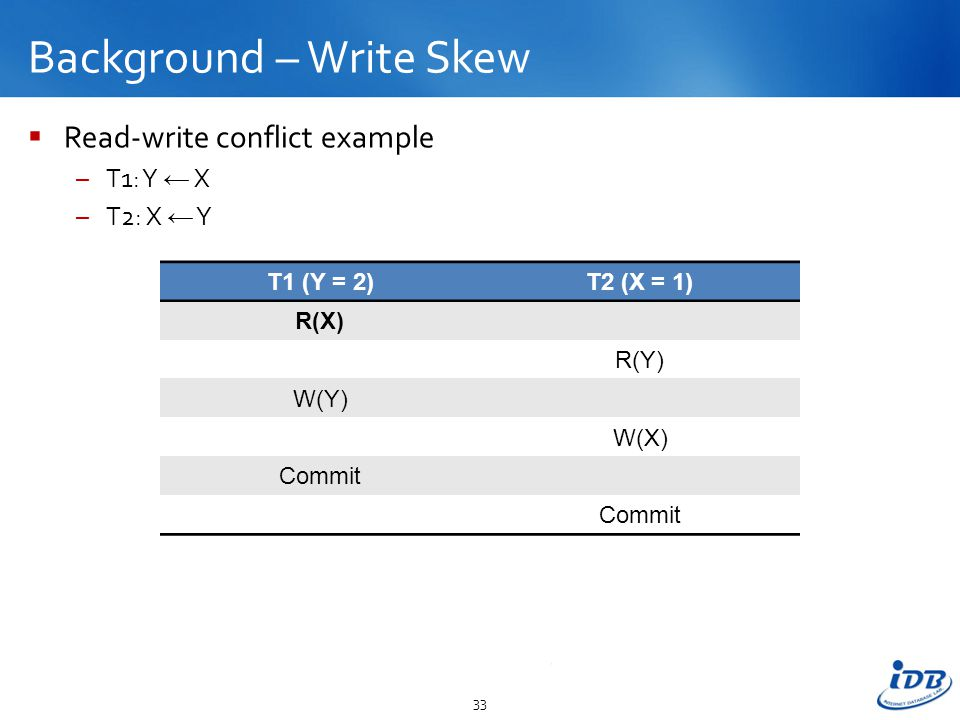 Background – Write Skew  Read-write conflict example –T1: Y ← X –T2: X ← Y 33 T1 (Y = 2)T2 (X = 1) R(X) R(Y) W(Y) W(X) Commit