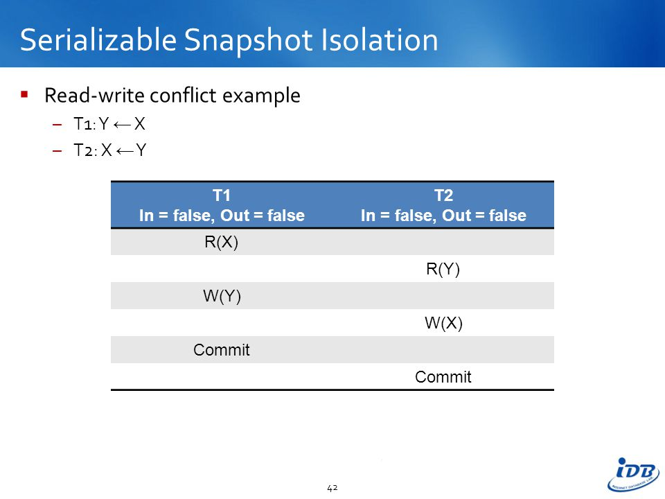 Serializable Snapshot Isolation  Read-write conflict example –T1: Y ← X –T2: X ← Y 42 T1 In = false, Out = false T2 In = false, Out = false R(X) R(Y) W(Y) W(X) Commit