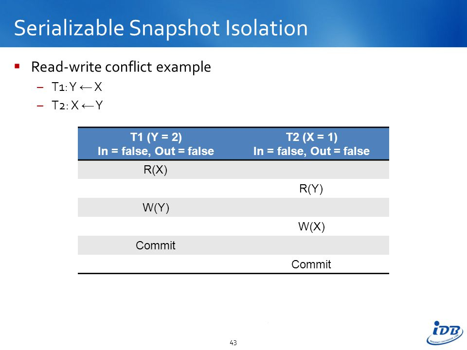 Serializable Snapshot Isolation  Read-write conflict example –T1: Y ← X –T2: X ← Y 43 T1 (Y = 2) In = false, Out = false T2 (X = 1) In = false, Out = false R(X) R(Y) W(Y) W(X) Commit