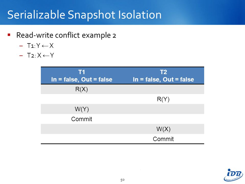 Serializable Snapshot Isolation  Read-write conflict example 2 –T1: Y ← X –T2: X ← Y 50 T1 In = false, Out = false T2 In = false, Out = false R(X) R(Y) W(Y) Commit W(X) Commit