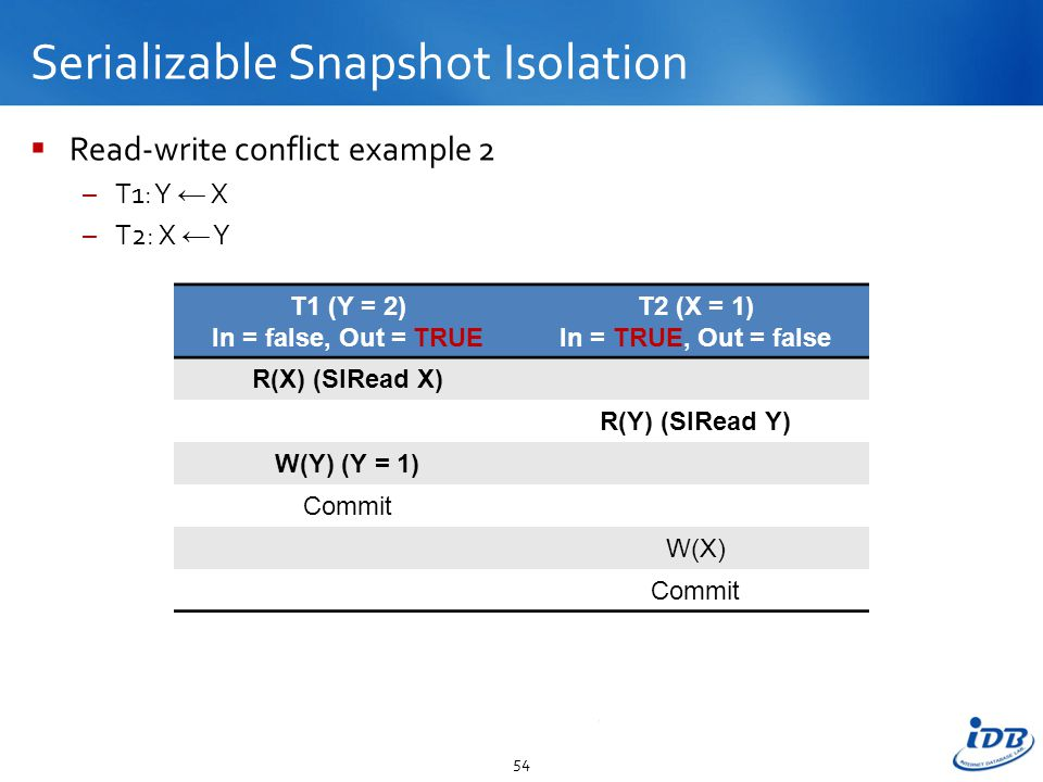 Serializable Snapshot Isolation  Read-write conflict example 2 –T1: Y ← X –T2: X ← Y 54 T1 (Y = 2) In = false, Out = TRUE T2 (X = 1) In = TRUE, Out = false R(X) (SIRead X) R(Y) (SIRead Y) W(Y) (Y = 1) Commit W(X) Commit