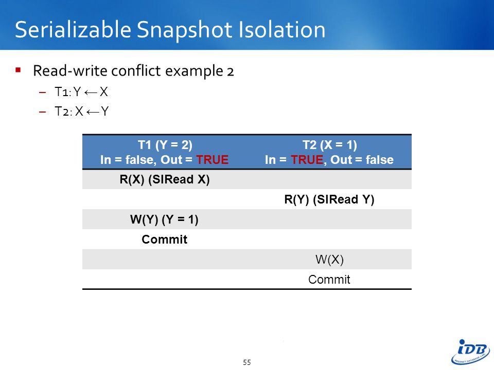 Serializable Snapshot Isolation  Read-write conflict example 2 –T1: Y ← X –T2: X ← Y 55 T1 (Y = 2) In = false, Out = TRUE T2 (X = 1) In = TRUE, Out = false R(X) (SIRead X) R(Y) (SIRead Y) W(Y) (Y = 1) Commit W(X) Commit