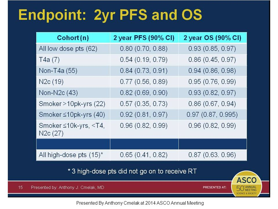 Endpoint: 2yr PFS and OS Presented By Anthony Cmelak at 2014 ASCO Annual Meeting