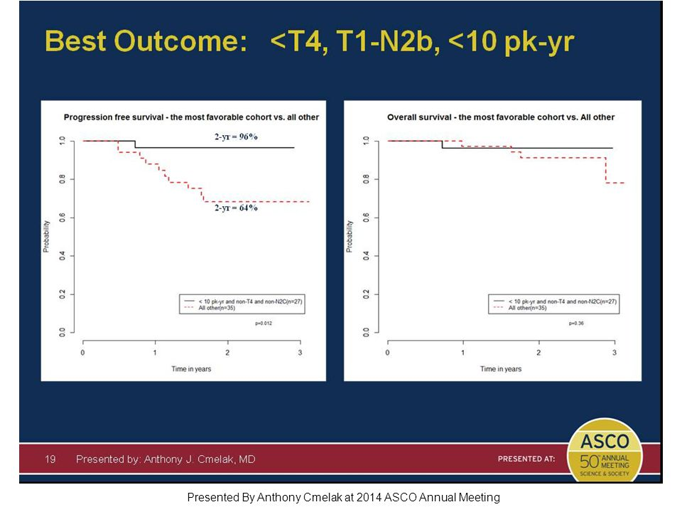 Best Outcome: <T4, T1-N2b, <10 pk-yr Presented By Anthony Cmelak at 2014 ASCO Annual Meeting