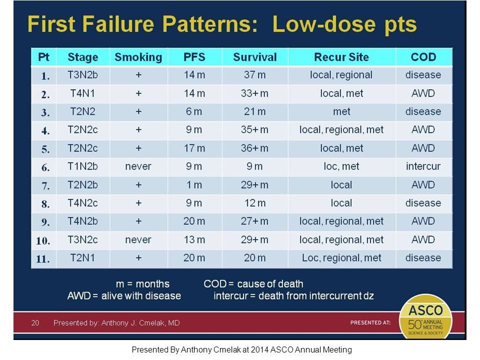 First Failure Patterns: Low-dose pts Presented By Anthony Cmelak at 2014 ASCO Annual Meeting