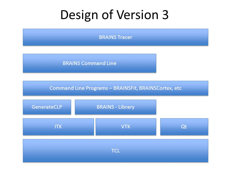 BRAINS Tracer Visualization tool – Images, traces, landmarks, and surfaces – Generates surfaces from ROIs Tracing tool – Now includes measurements Landmark operations GUI Interface for command line tools – Automated discovery of BRAINS tools BRAINS TCL interface – Command line results sent to viewer