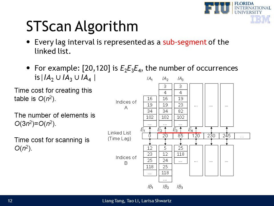 Liang Tang, Tao Li, Larisa Shwartz STScan Algorithm Every lag interval is represented as a sub-segment of the linked list.