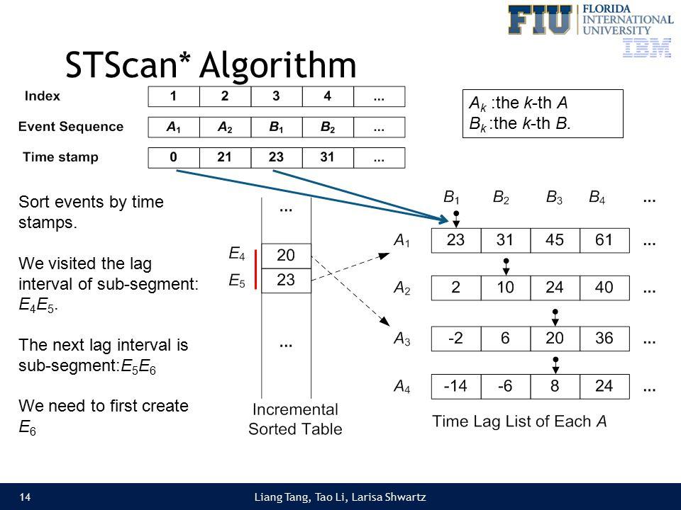 Liang Tang, Tao Li, Larisa Shwartz STScan* Algorithm 14 Sort events by time stamps.