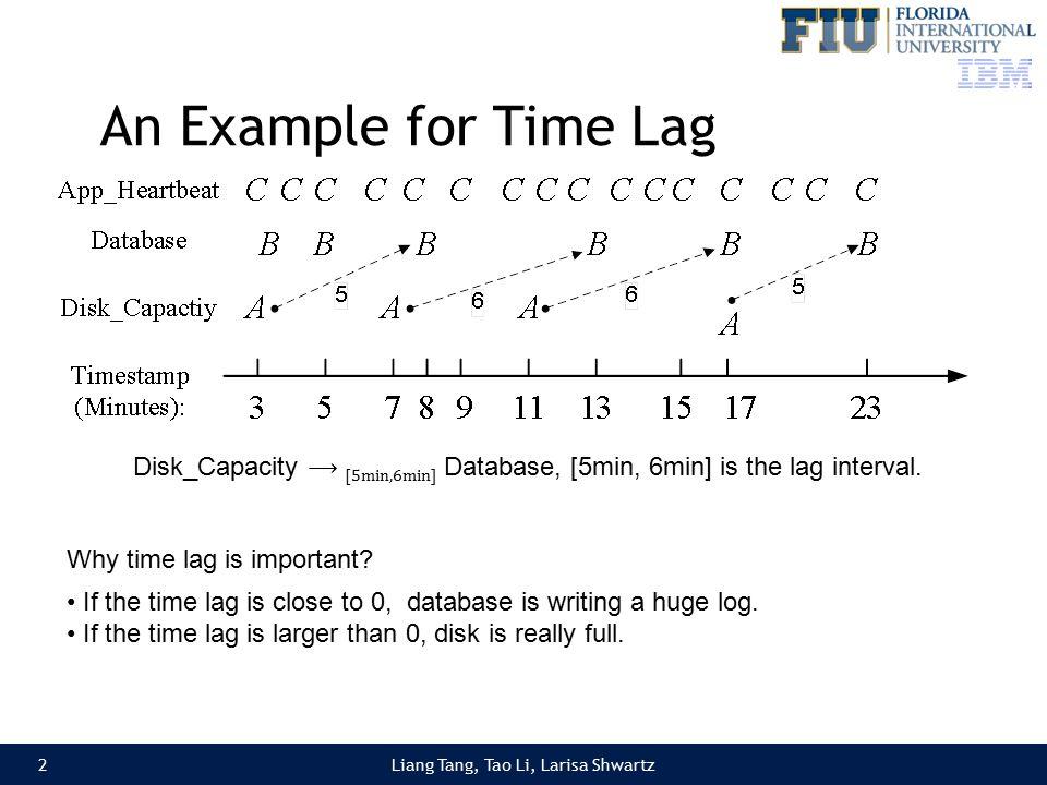 An Example for Time Lag Liang Tang, Tao Li, Larisa Shwartz Disk_Capacity ⟶ [5min,6min] Database, [5min, 6min] is the lag interval.