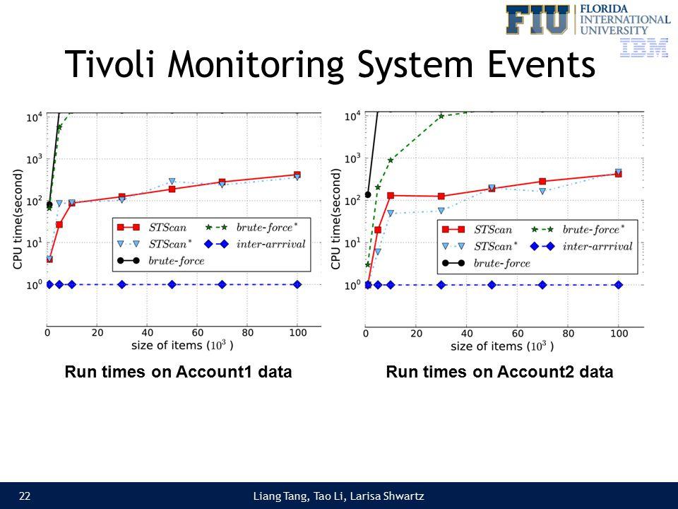 Liang Tang, Tao Li, Larisa Shwartz Tivoli Monitoring System Events 22 Run times on Account1 dataRun times on Account2 data