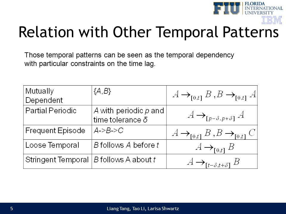 Liang Tang, Tao Li, Larisa Shwartz Relation with Other Temporal Patterns 5 Those temporal patterns can be seen as the temporal dependency with particular constraints on the time lag.