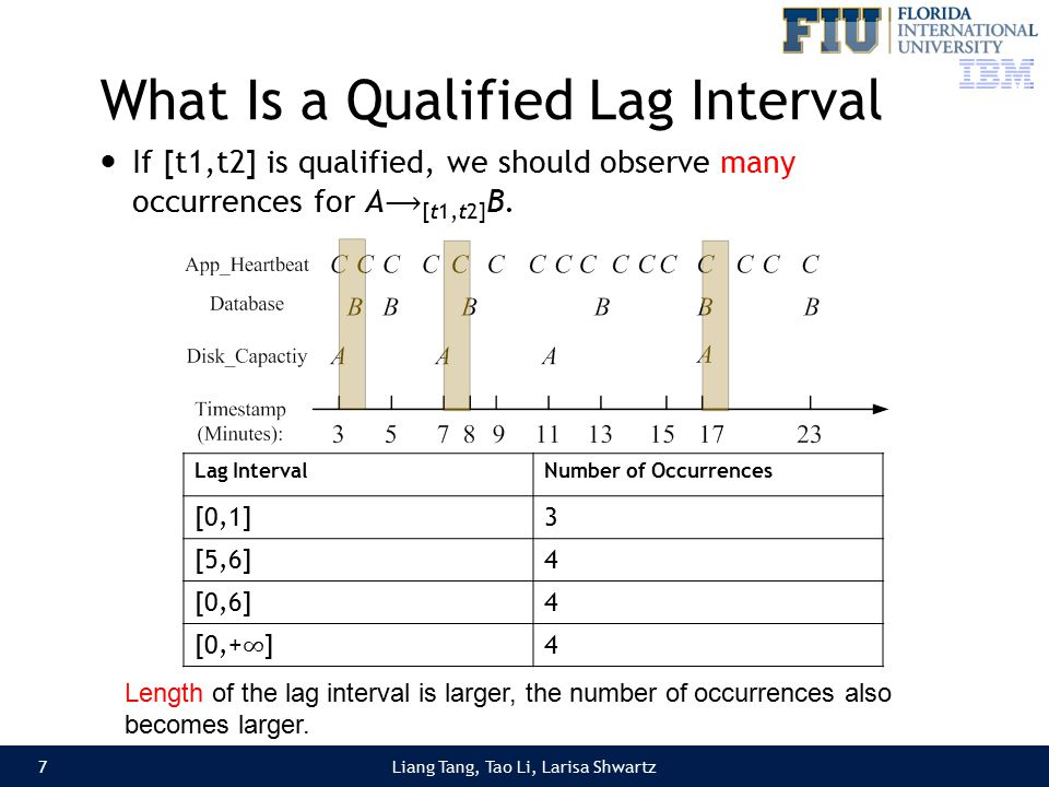 Liang Tang, Tao Li, Larisa Shwartz What Is a Qualified Lag Interval If [t1,t2] is qualified, we should observe many occurrences for A [t1,t2] B.