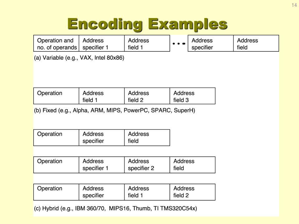 Encoding Examples 14