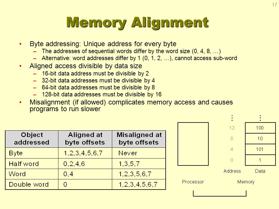 Memory Alignment Byte addressing: Unique address for every byte –The addresses of sequential words differ by the word size (0, 4, 8, …) –Alternative: