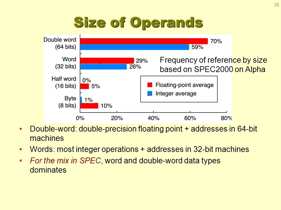 Size of Operands Double-word: double-precision floating point + addresses in 64-bit machines Words: most integer operations + addresses in 32-bit machines For the mix in SPEC, word and double-word data types dominates Frequency of reference by size based on SPEC2000 on Alpha 38